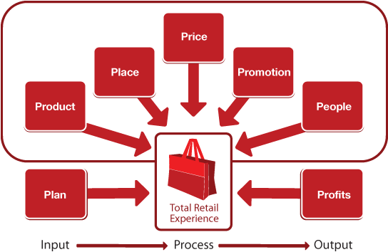 a look into the business model of retailing and retailing systems Speed of retail  by john o'reilly, vp of business development, aptaris  when consumers demand instant gratification, including fast delivery and information at their finger-tips, the speed of retail must be accelerated.